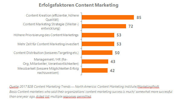 CMI Success Factors Content Marketing