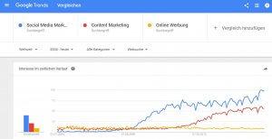 Content Marketing gewinnt an Bedeutung