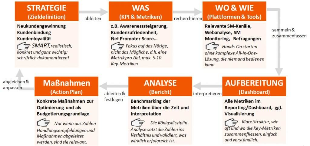 Erfolgsmessung in Content Marketing und Social Media