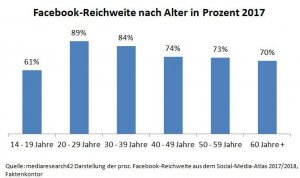 Facebook vergreist - papperlapapp