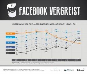 """""""Facebook vergreist"""" - die Fake-Statistik des Monats"""