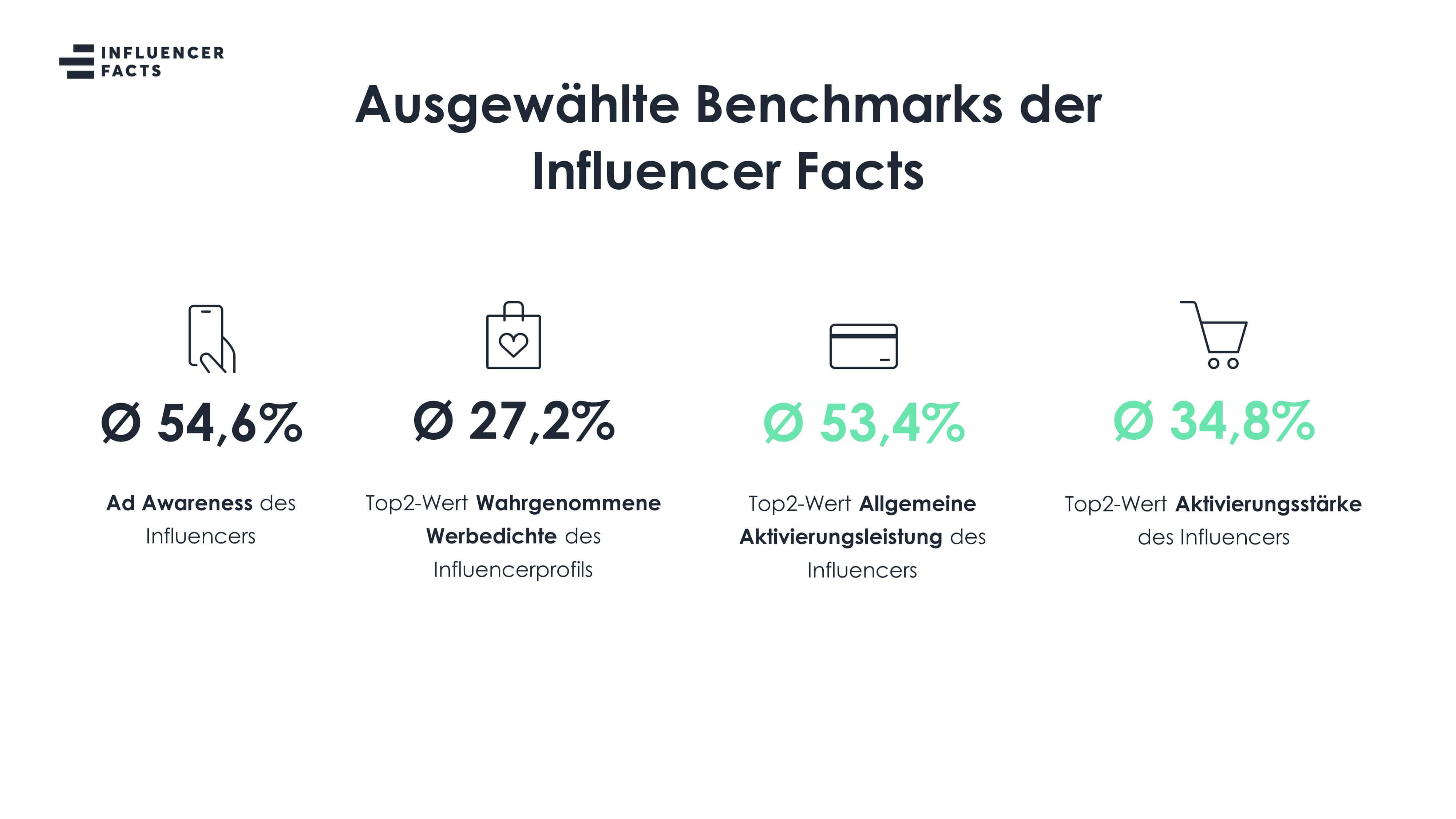 AudienceFit durch fundierte Planungsgrundlage dank Influencer Facts