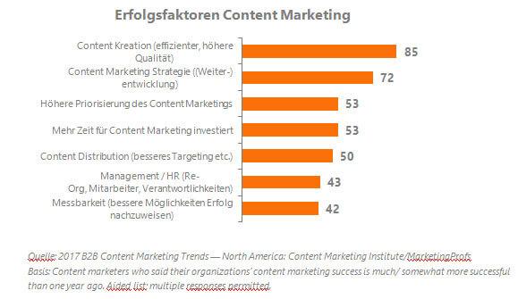 CMI Success Factors Content Marketing