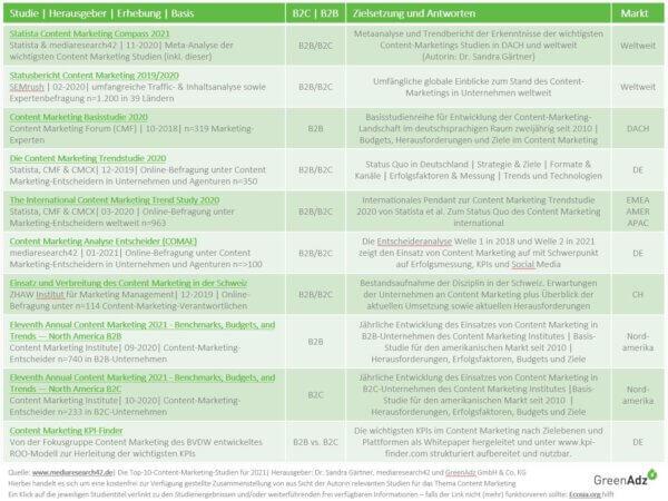 Top10-Content-Marketing-Studien